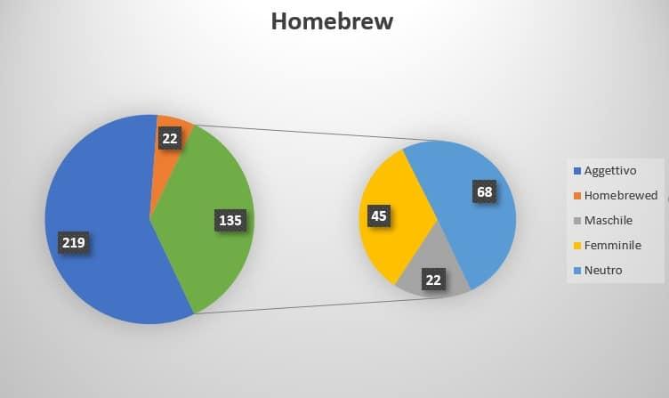 Un grafico sulla distribuzione dei dati. La fetta verde del grafico a sinistra sono gli homebrew usati come nomi
